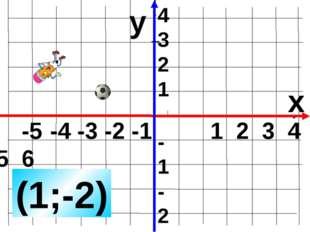 -5 -4 -3 -2 -1 1 2 3 4 5 6 y x (1;-2) 4 3 2 1 -1 -2 -3 -4 Задание с ошибкой.
