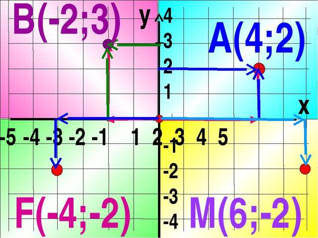 y x -5 -4 -3 -2 -1 1 2 3 4 5 4 3 2 1 -1 -2 -3 -4 А(4;2) В(-2;3) M(6;-2) F(-4...
