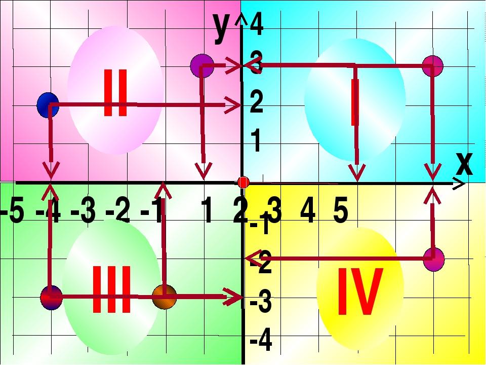 y x -5 -4 -3 -2 -1 1 2 3 4 5 4 3 2 1 -1 -2 -3 -4 I II III IV