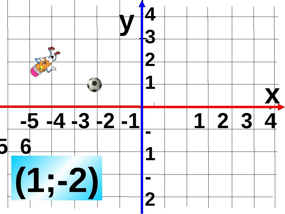 -5 -4 -3 -2 -1 1 2 3 4 5 6 y x (1;-2) 4 3 2 1 -1 -2 -3 -4 Задание с ошибкой....