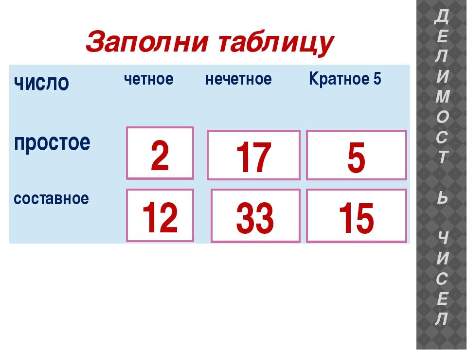 Заполни таблицу 5 15 17 33 ДЕЛИМОСТ Ь ЧИСЕЛ 12 2 число четное нечетное Кратно...