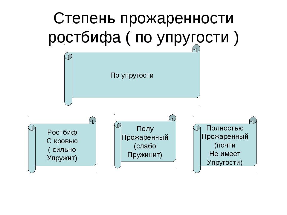 Степень прожаренности ростбифа ( по упругости ) По упругости Ростбиф С кровью...
