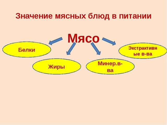 Значение мясных блюд в питании Мясо Экстрактивные в-ва Минер.в-ва Жиры Белки