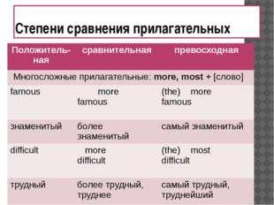 Степени сравнения прилагательных Положитель- ная сравнительная превосходная