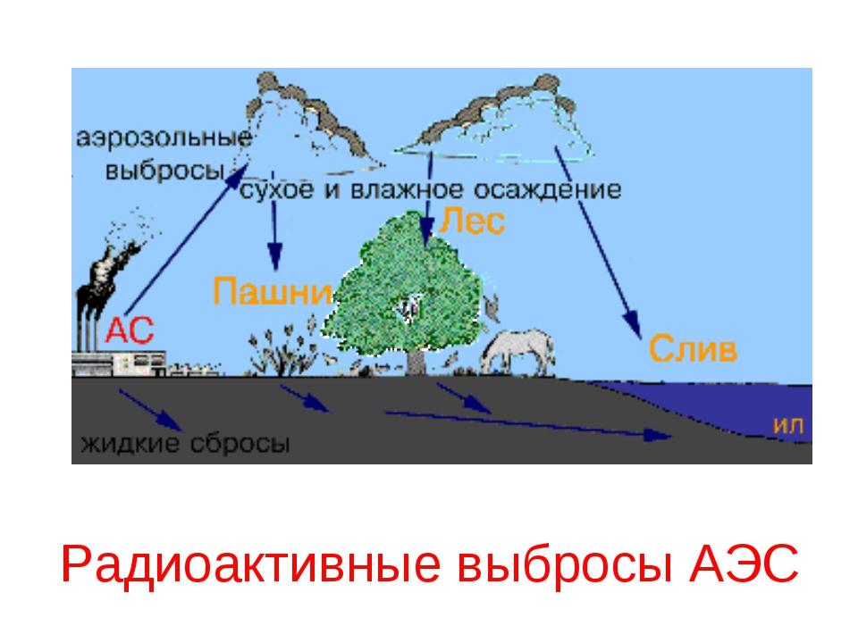Радиоактивные выбросы АЭС