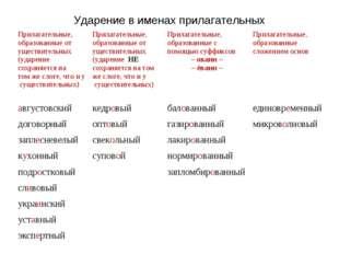 Ударение в именах прилагательных Прилагательные, образованные от уществительн