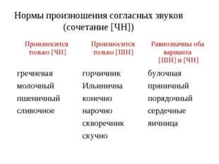 Нормы произношения согласных звуков (сочетание [ЧН]) Произносится только [ЧН]