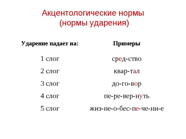 Акцентологические нормы (нормы ударения) Ударение падает на:Примеры 1 слогс...