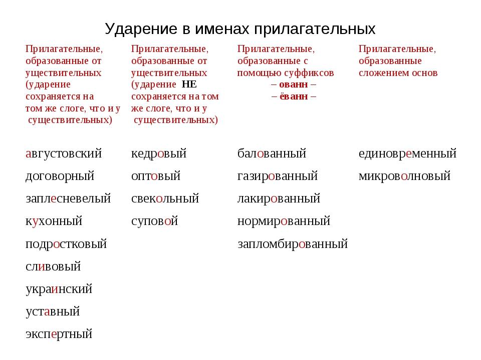 Ударение в именах прилагательных Прилагательные, образованные от уществительн...