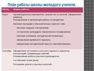 План работы школы молодого учителя. Месяц Формы работы Август Организационные