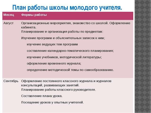 План работы школы молодого учителя. Месяц Формы работы Август Организационные...
