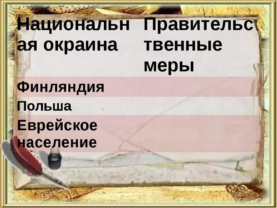 Национальная окраина Правительственные меры Финляндия Польша Еврейское населе...
