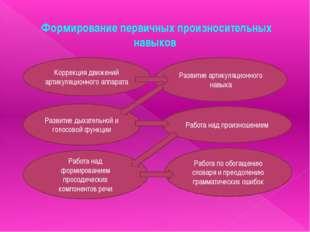 Формирование первичных произносительных навыков Коррекция движений артикуляци