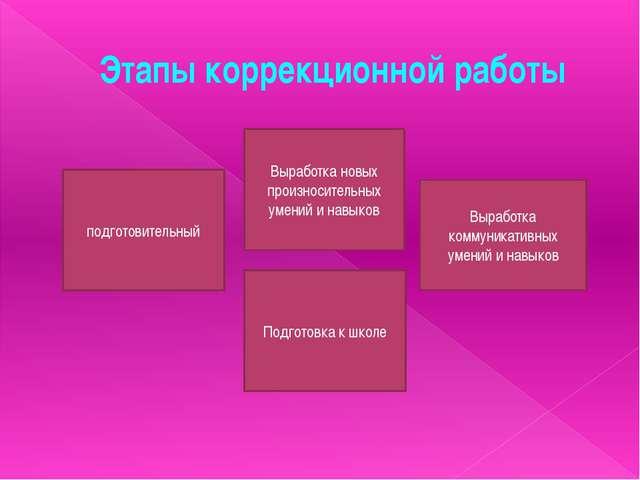 Этапы коррекционной работы подготовительный Выработка новых произносительных...