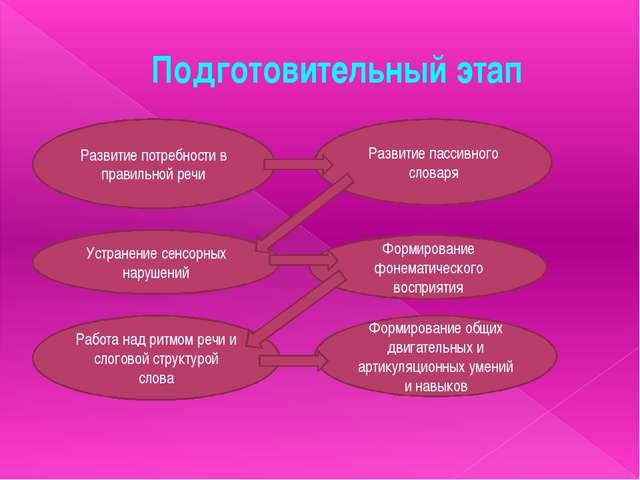 Подготовительный этап Развитие потребности в правильной речи Развитие пассивн...
