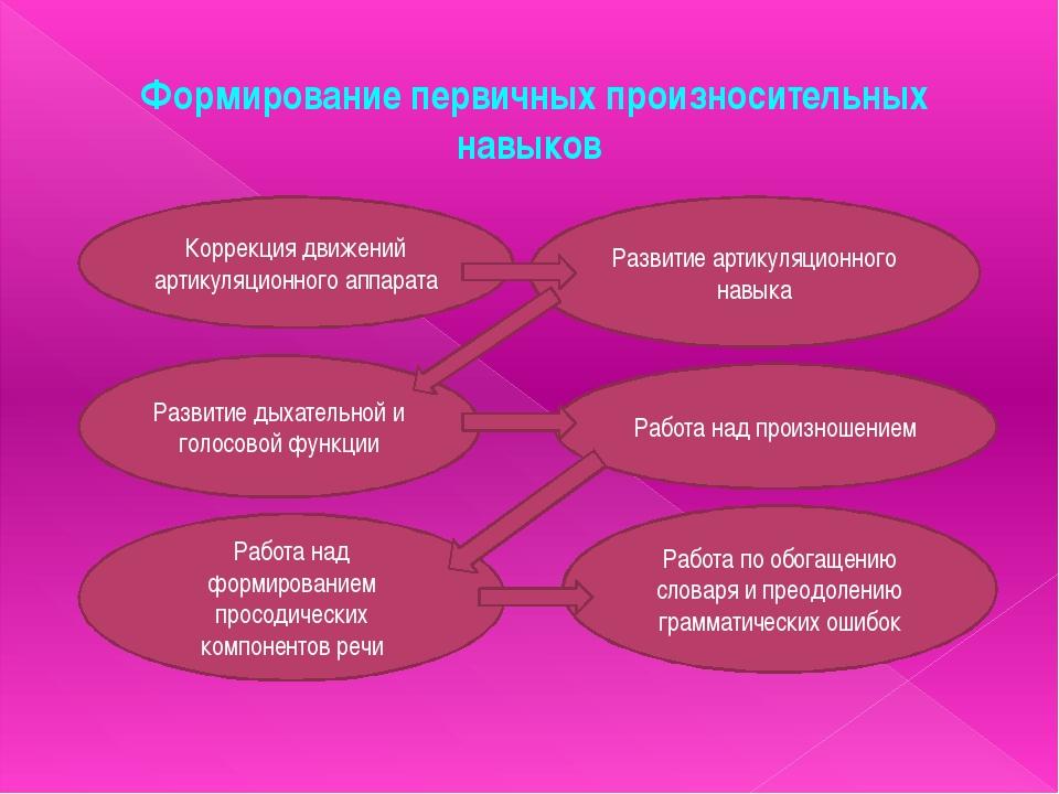 Формирование первичных произносительных навыков Коррекция движений артикуляци...