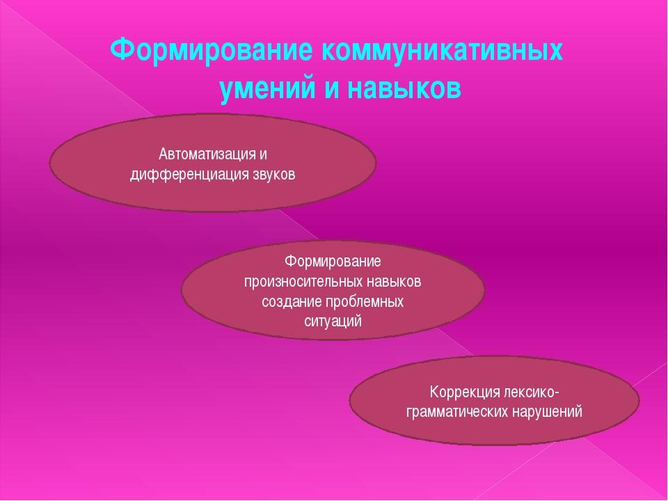 Формирование коммуникативных умений и навыков Автоматизация и дифференциация...