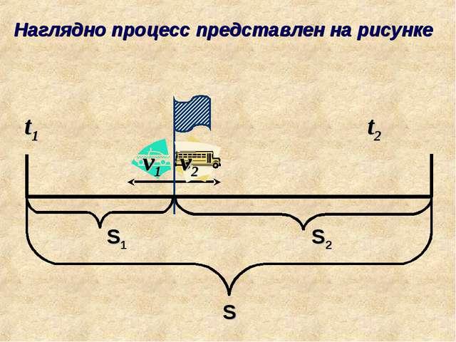 Наглядно процесс представлен на рисунке v1 v2 t1 t2