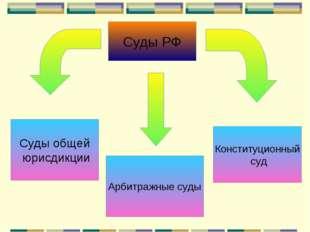 Суды РФ Суды общей юрисдикции Арбитражные суды Конституционный суд