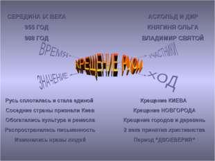 СЕРЕДИНА IX ВЕКА 955 ГОД 988 ГОД АСКОЛЬД И ДИР КНЯГИНЯ ОЛЬГА ВЛАДИМИР СВЯТОЙ