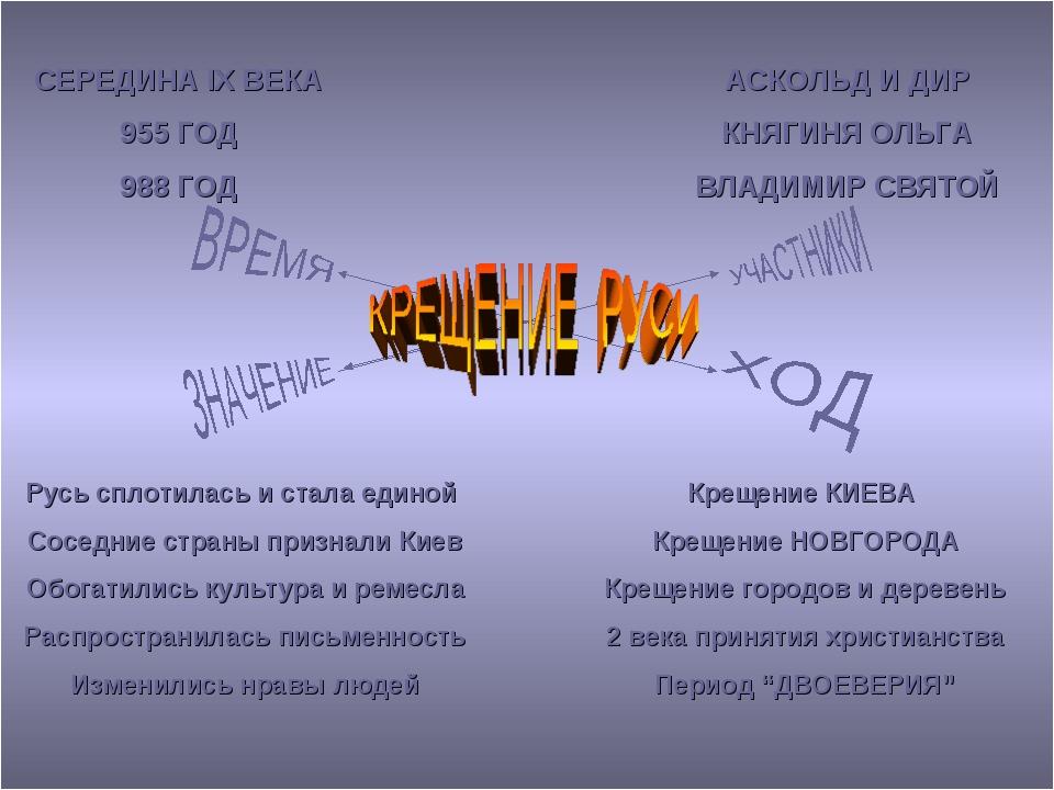 СЕРЕДИНА IX ВЕКА 955 ГОД 988 ГОД АСКОЛЬД И ДИР КНЯГИНЯ ОЛЬГА ВЛАДИМИР СВЯТОЙ...