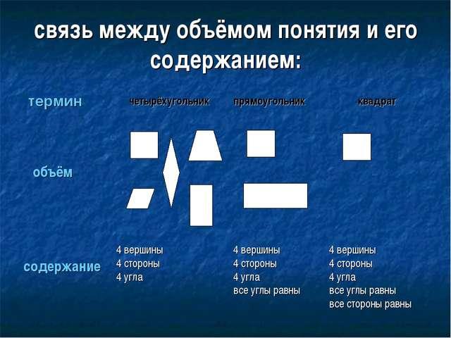 связь между объёмом понятия и его содержанием: термин четырёхугольник объём с...