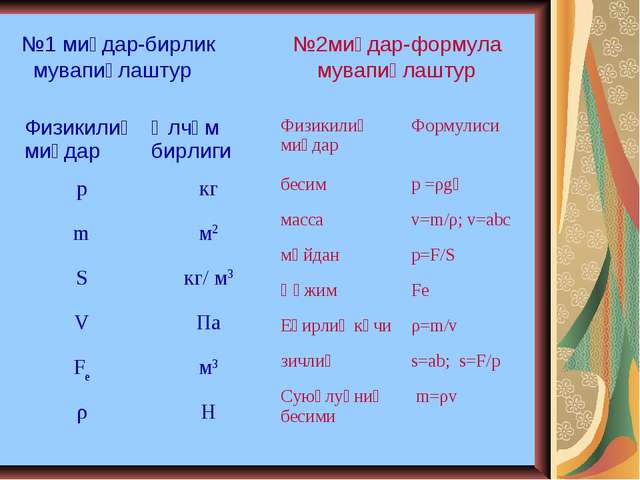 №1 миқдар-бирлик №2миқдар-формула мувапиқлаштур мувапиқлаштур