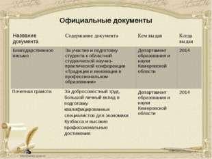 Официальные документы Названиедокумента Содержаниедокумента Кем выдан Когда в