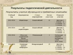 Результаты педагогической деятельности Результаты участия обучающихся в предм