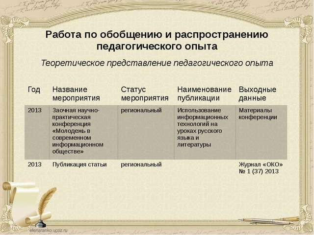 Работа по обобщению и распространению педагогического опыта Теоретическое пре...
