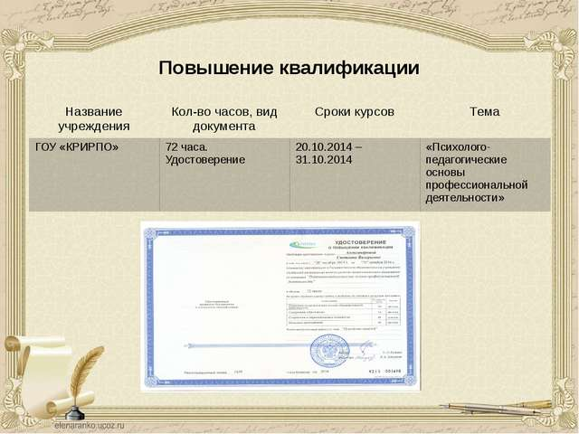 Повышение квалификации Название учреждения Кол-во часов, вид документа Срокик...