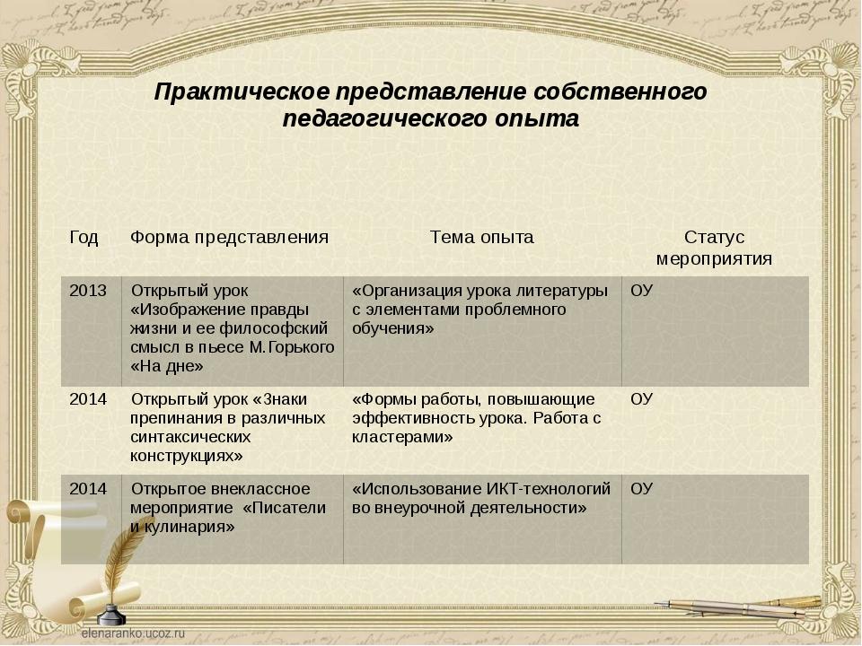Практическое представление собственного педагогического опыта Год Формапредст...