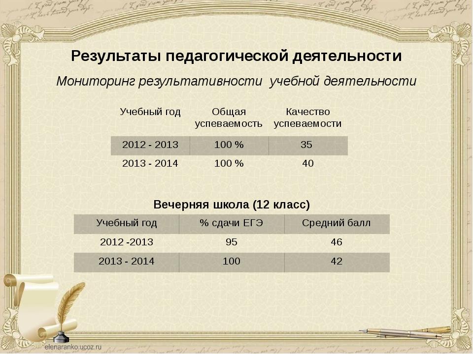 Результаты педагогической деятельности Мониторинг результативности учебной де...