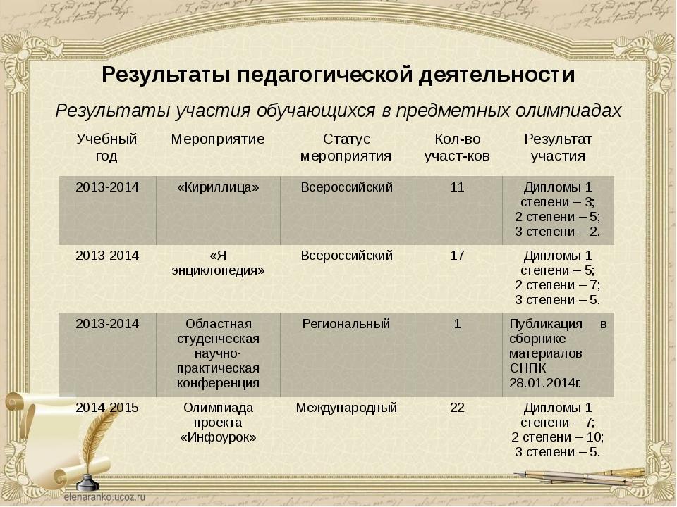 Результаты педагогической деятельности Результаты участия обучающихся в предм...