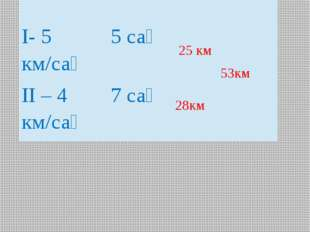 28км 53км 25 км Жылдамдық Сағат Қашықтық І- 5 км/сағ 5 сағ ІІ – 4 км/сағ 7 сағ