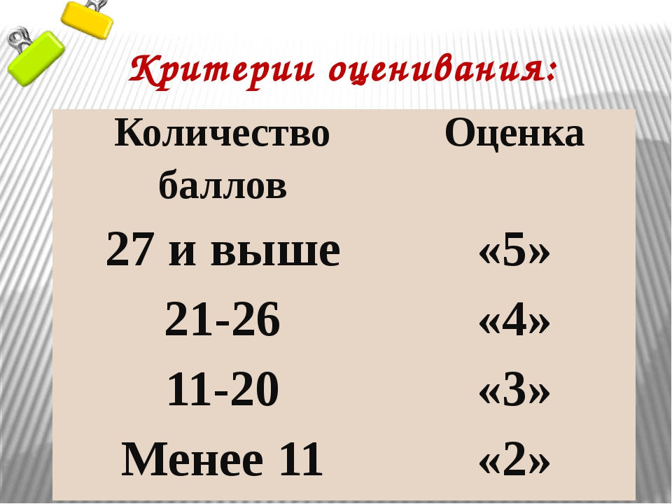Критерии оценивания: Количество баллов Оценка 27 и выше «5» 21-26 «4» 11-20 «...