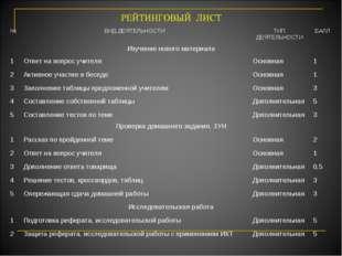 РЕЙТИНГОВЫЙ ЛИСТ №ВИД ДЕЯТЕЛЬНОСТИТИП ДЕЯТЕЛЬНОСТИБАЛЛ Изучение нового мат