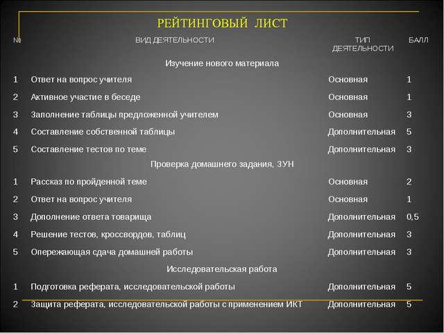 РЕЙТИНГОВЫЙ ЛИСТ №ВИД ДЕЯТЕЛЬНОСТИТИП ДЕЯТЕЛЬНОСТИБАЛЛ Изучение нового мат...