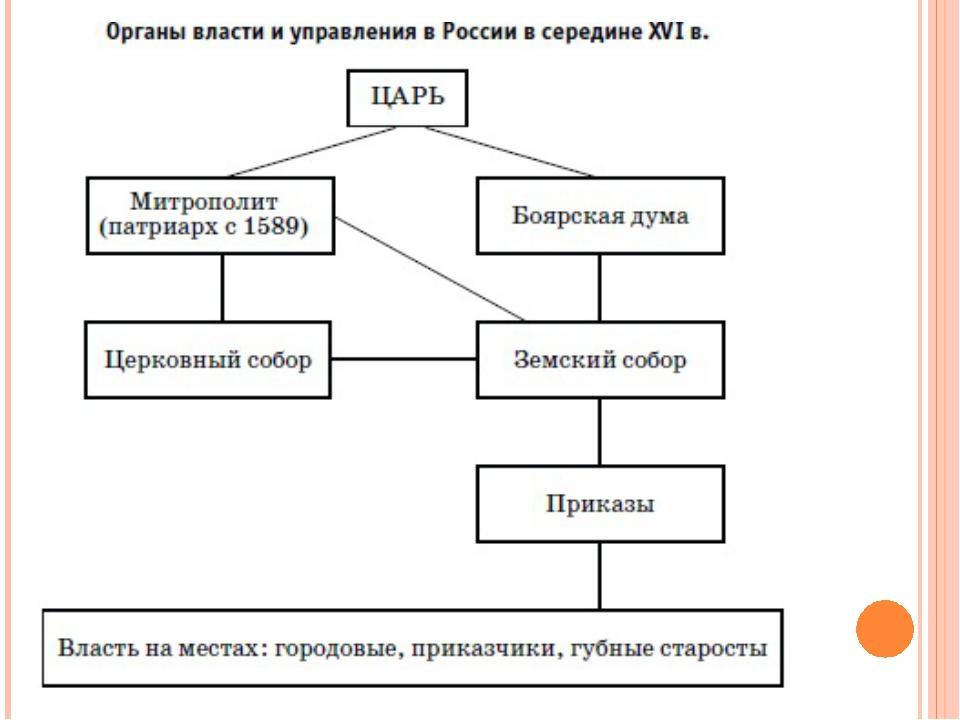2 государственные реформы середины 16 середины 17