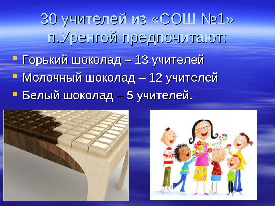 30 учителей из «СОШ №1» п.Уренгой предпочитают: Горький шоколад – 13 учителей...