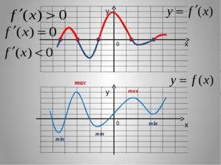 Задание №3. Укажите точку минимума функции y = f (x), заданной на отрезке [-6