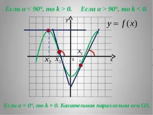 Если α < 90°, то k > 0. Если α > 90°, то k < 0. Если α = 0°, то k = 0. Касат