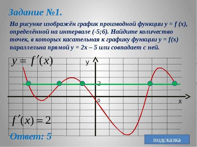 Задание №1. На рисунке изображён график производной функции y = f (x), опреде...
