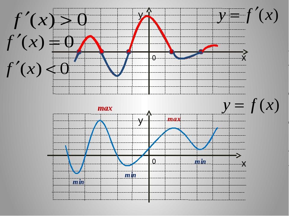 Задание №3. Укажите точку минимума функции y = f (x), заданной на отрезке [-6...