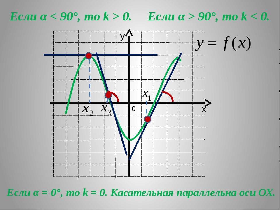 Если α < 90°, то k > 0. Если α > 90°, то k < 0. Если α = 0°, то k = 0. Касат...
