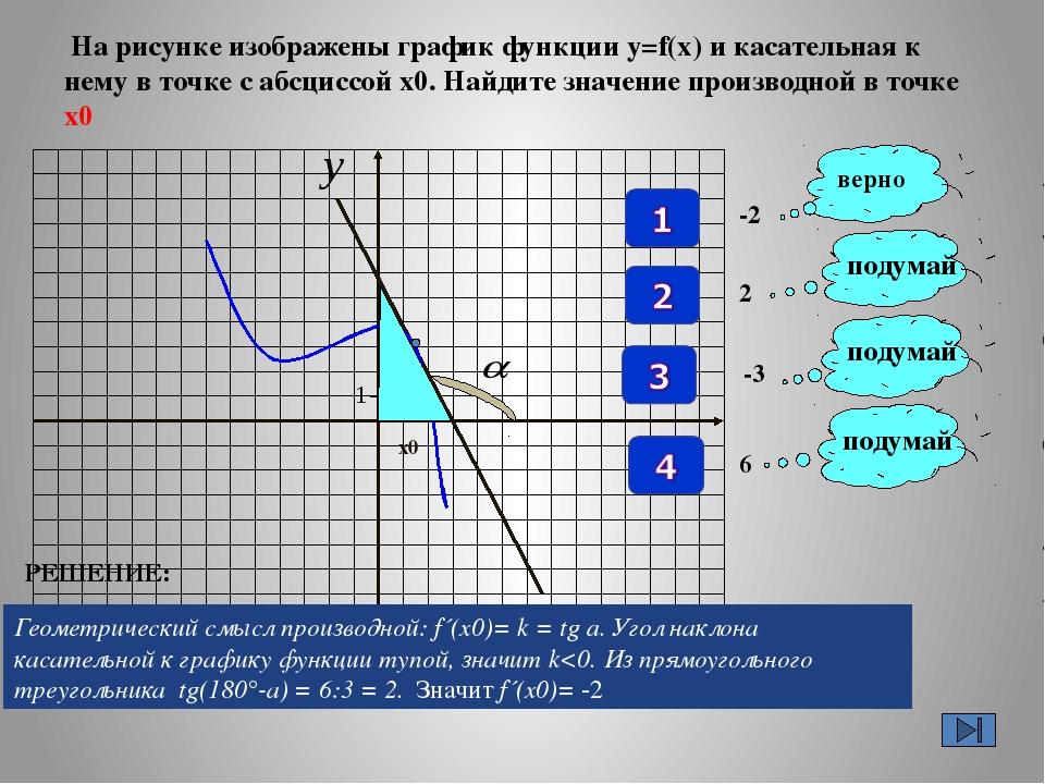 На рисунке изображены график функции у=f(x) и касательная к нему в точке с а...