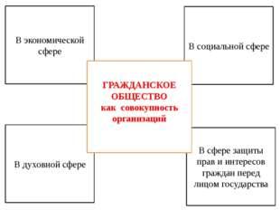 2.ГРАЖДАНИН И ГРАЖДАНСТВО Осуществление избирательного права и других политич
