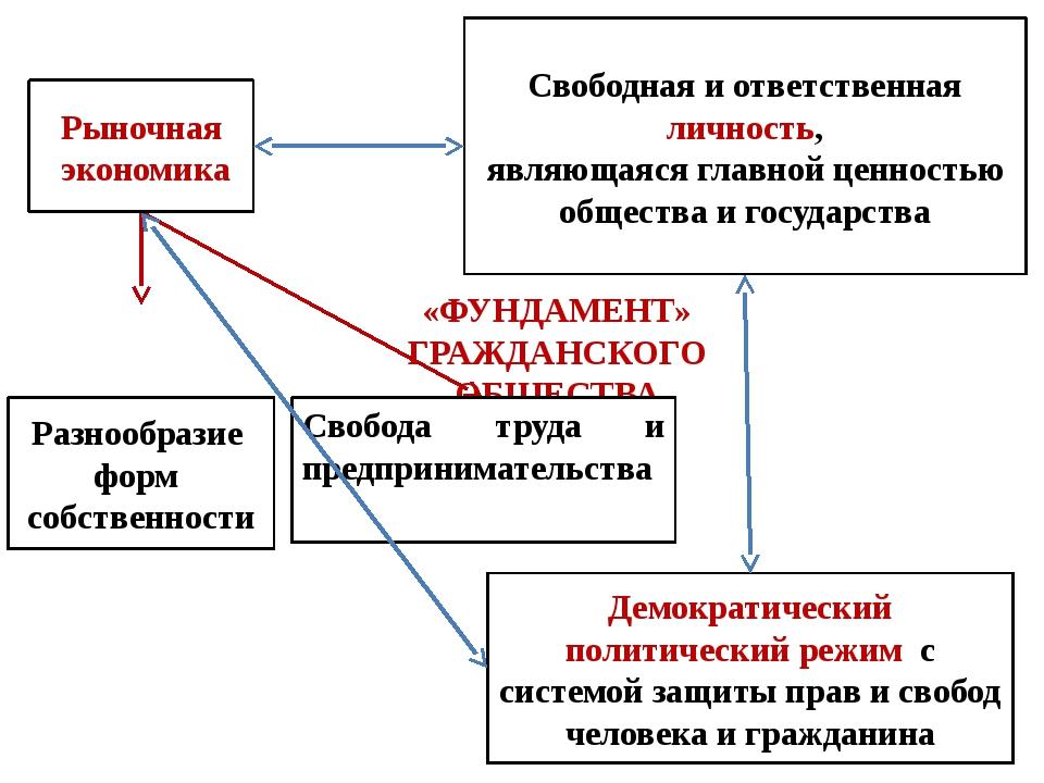 В сфере защиты прав и интересов граждан перед лицом государства В духовной сф...