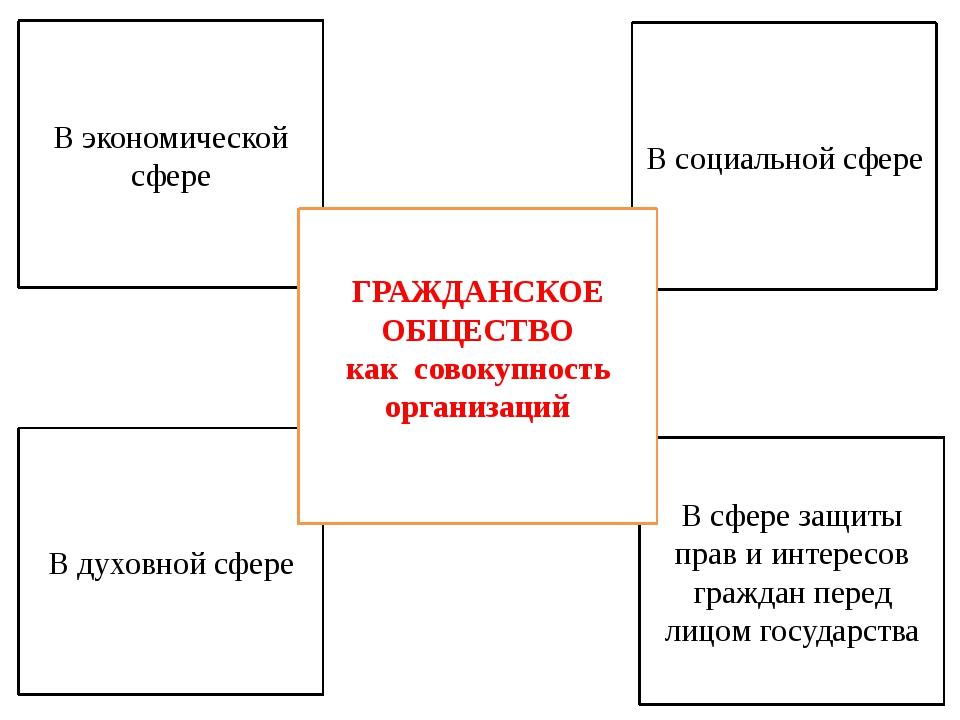 2.ГРАЖДАНИН И ГРАЖДАНСТВО Осуществление избирательного права и других политич...
