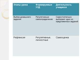 Этапы урока Формируемые УУД Деятельность учащихся Выбор домашнего задания Ре